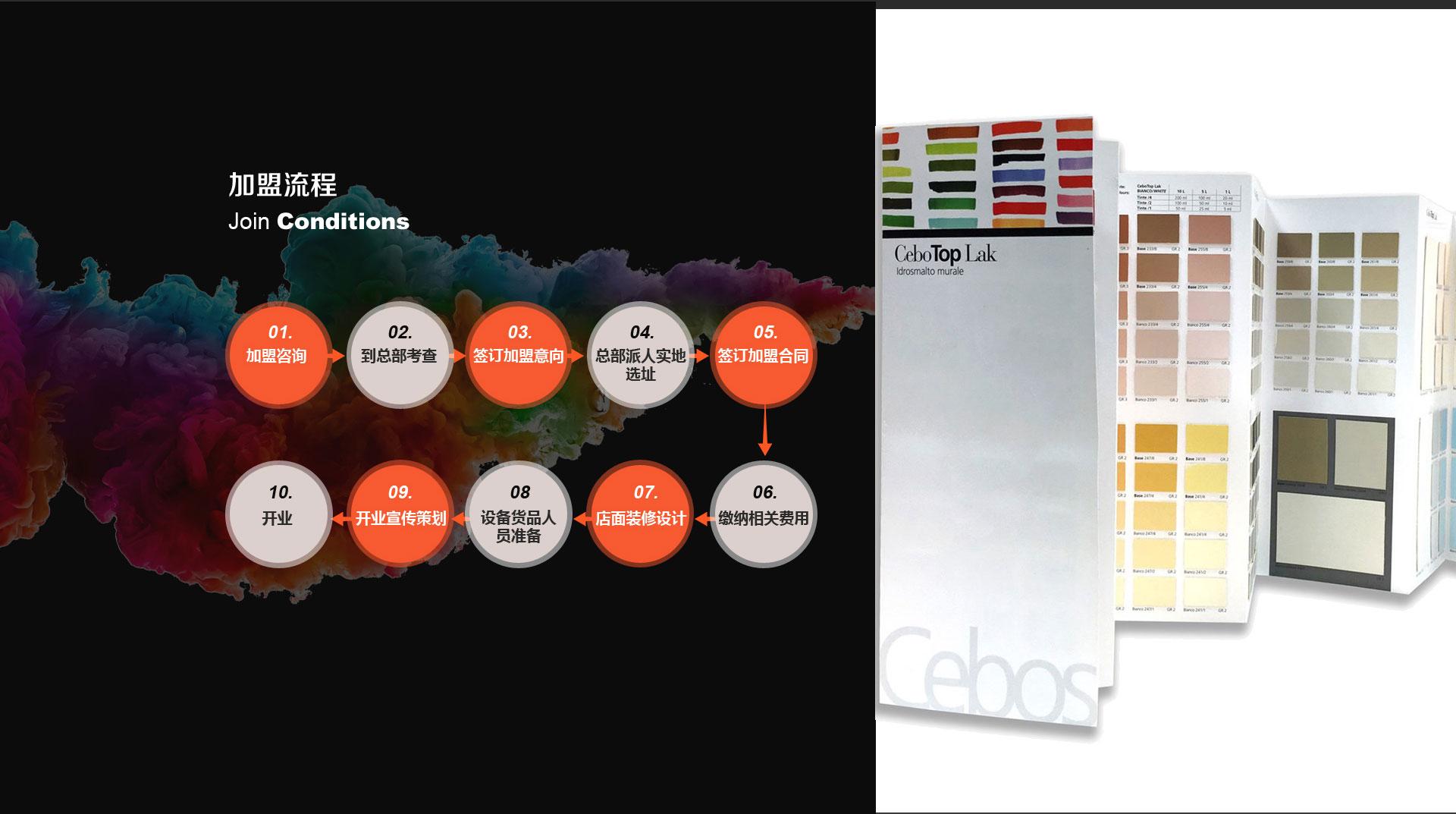 萨铂艺术涂料加盟流程